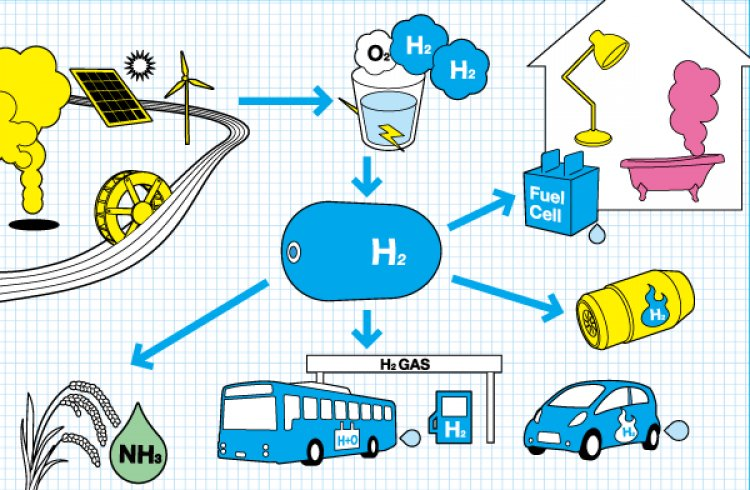 Experts from India & Japan discussed collaborations for innovations on Hydrogen based technologies